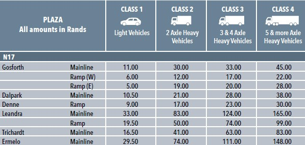 E-toll gantry pricing